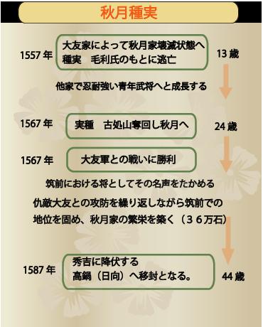 図_秋月種実履歴