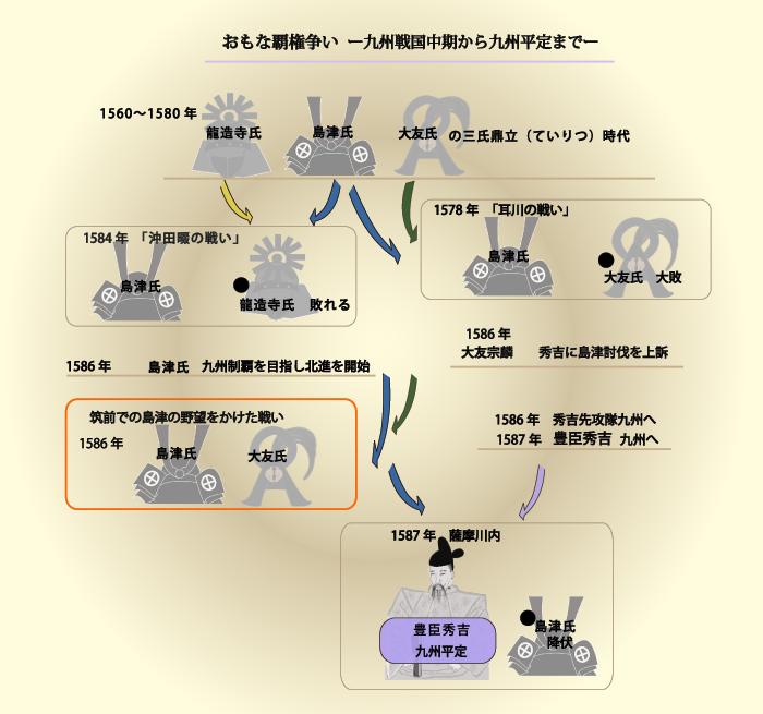 図_九州覇権争い